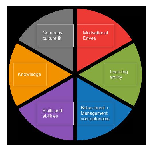 Talent Framework Talent Management Solutionstalent